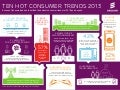 10 Hot Consumer Trends 2013-Infographic