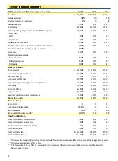 wal mart store 2000Financials