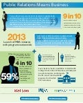 PRSA MBA Initiative Infographic — Public Relations Means Business