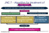 1.6.2 Pharmacologic Treatment