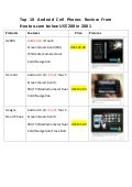 Top 10 Android Cell Phones Review From Hootoo.com below US$200 in 2001
