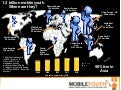 (Graham Brown mobileYouth) chart of world 1.2 billion mobile youth