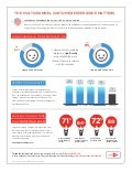 ForeSee Experience Index (FXI) 2013 US Retail Holiday Infographic
