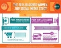 2014 BlogHer Annual Study Purchasing Infographic