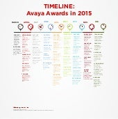 Avaya 2015 Awards Around the World