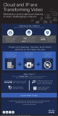 Infographic: Cloud and IP are Transforming Video