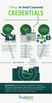 INFOGRAPHIC: 3 Ways to Steal Corporate Credentials