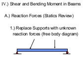 Shear and Bending Moment in Beams