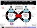 4-Horizon Product Portfolio: Build an Ambidextrous Innovation (AI) Ecosystem Like Apple/Steve Jobs