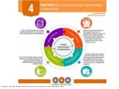 4 Components of Successful Change Implementation in Organizations (Infographic)