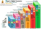 Bloom' Digital Taxonomy