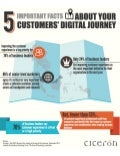 5 Important Facts About Your Customers' Journey [Infographic]