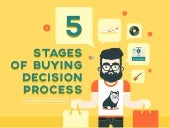 5 Stages of Buying Decision Process