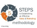 5 Steps to Establishing an Effective Sales and Marketing Methodology