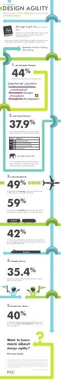 The Need for Design Agility [Infographic of survey results]