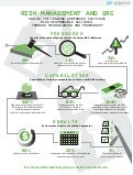 Aberdeen Risk Management and GRC Infographic