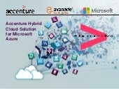 Accenture Hybrid Cloud Solution for Microsoft Azure