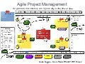 Agile Project Management  - the Board Game workshop