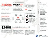 Alibaba : Everything you need to know on one page