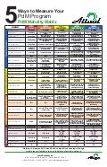 PdM Maturity Matrix Poster