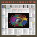 Anatomy of a linuxsystem