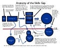 Anatomy of a Skills Gap April 2013