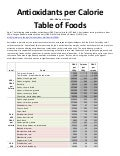 Antioxidants per Calorie - Table of Foods