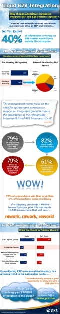 Automotive ERP B2B Integration Infographic - May 2013