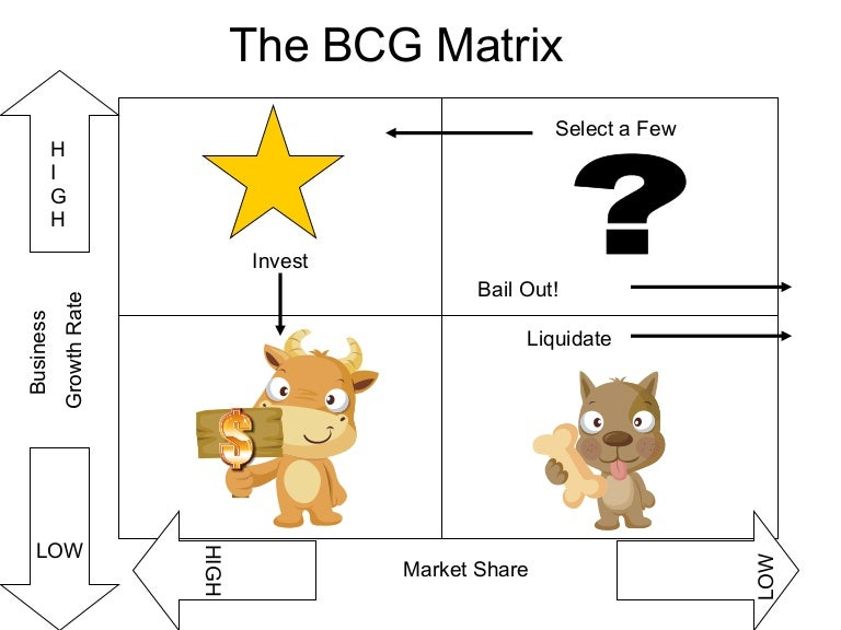 How The BCG Matrix Helps Advertising | Beyond Madison Avenue