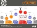 Better Life of An IT Service - The 6 Step Improvement Program