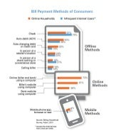 Infographic: Bill Payment Methods of Consumers