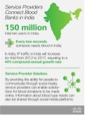 Connecting Blood Banks (India) - Infographic