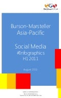 Social Media Infographics Asia & Pacific