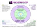 Business Marketing System Organizational 'Bullseye' Chart