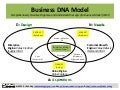 Business DNA Model: All You Need to Know About the BUSINESS MODEL CANVAS & LEAN CANVAS