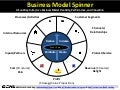 The Business Model Spinner: A Fun Way to Improve Your Business Model Creativity, Performance, and Innovation