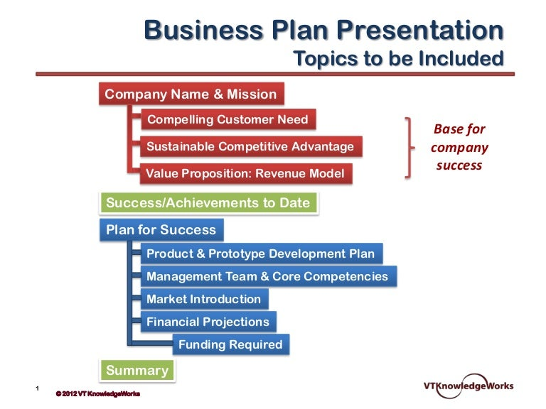 Presentation of a business plan