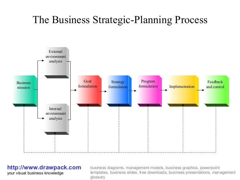 business strategic planning process diagram