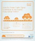 Cisco Global Cloud Index (GCI) 2014 Infographic: Data Center Traffic
