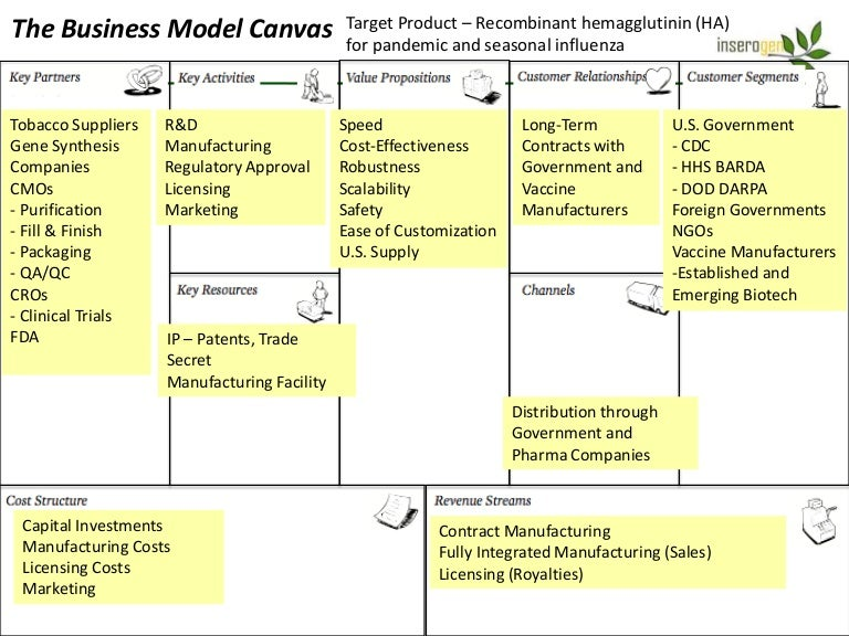 Sample Business Model Business Model Canvas  Business Model