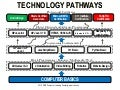 Technology Pathway for Teens