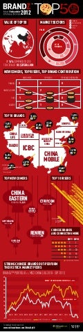 BrandZ Top 50 Most Valuable Chinese Brands 2012