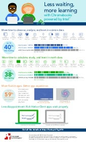 Choosing the right Chromebook for the classroom - Infographic