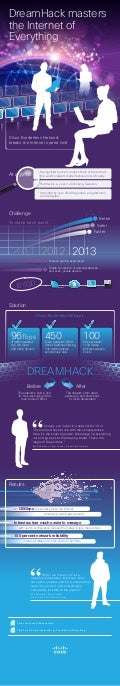 DreamHack - The Infographic