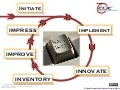 Continous Learning Improvement Cycle - CLIC