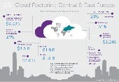 Cloud Footprint: Central & Eastern Europe