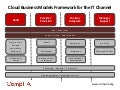 Cloud Channel Business Models