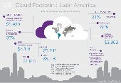 Cloud Footprint: Latin America