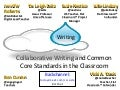 Collaborative writing and common core standards in the classroom   slideshare