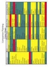 Companion Planting Color Chart  - T...